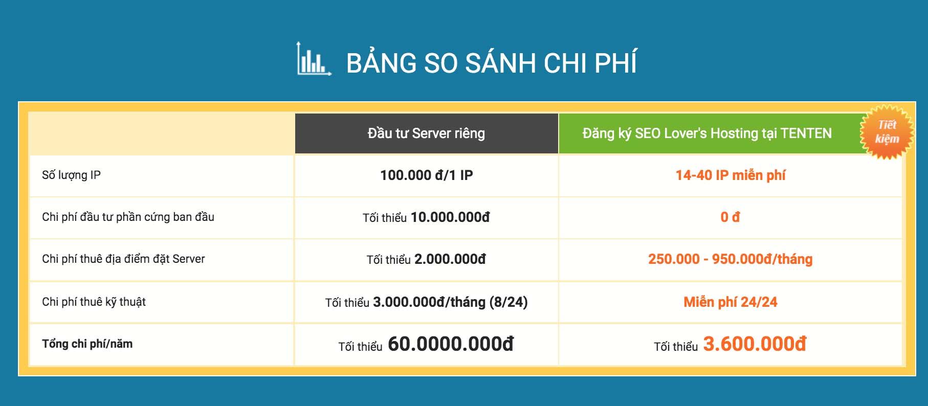 chi phí seo lover's hosting