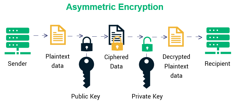 Asymmetrical encryption