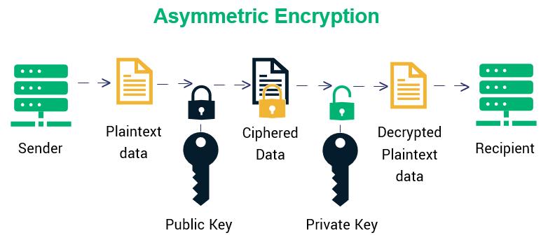 Asymmetrical encryption