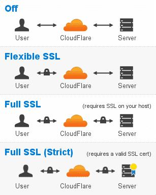 Kích hoạt SSL dể sử dụng HTTPS