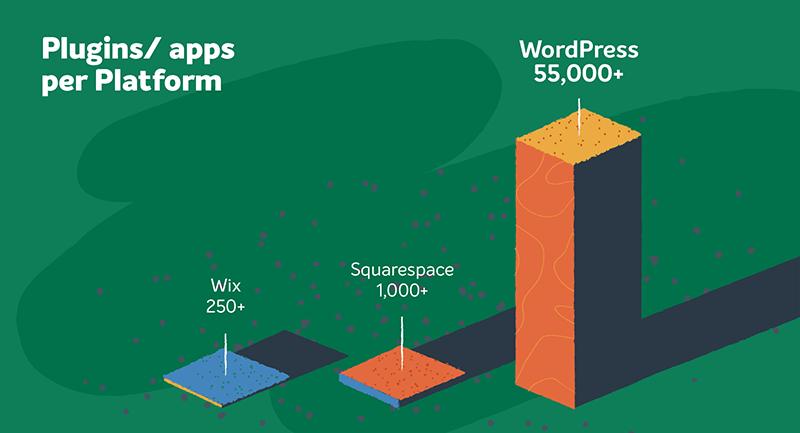 Số lượng plugins ở wix wordpress và squarespace