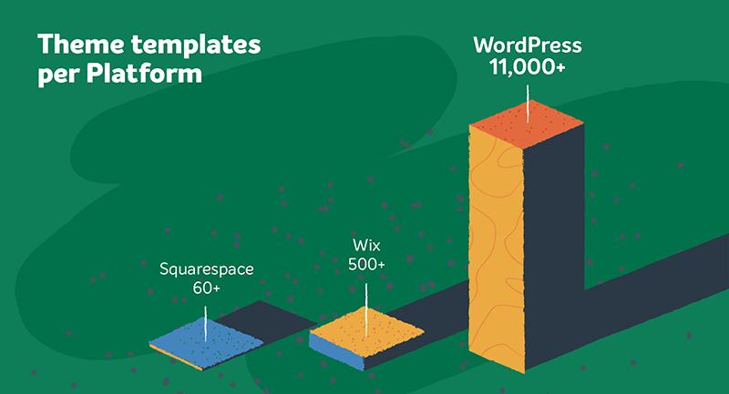 Số lượng themes trên các nền tảng wordpress wix và squarespace